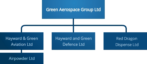 Green Aerospace Group - Hayward & Green, Aviation Trading, Glossbrook, Airpowder Heliski, Red Dragon Dispense